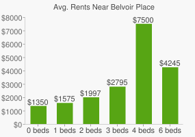 Graph of average rent prices for Belvoir Place
