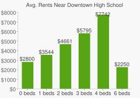 Graph of average rent prices for Downtown High School
