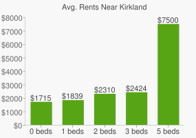 Graph of average rent prices for Kirkland
