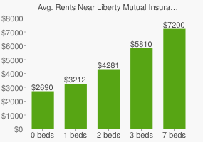 Graph of average rent prices for Liberty Mutual Insurance Group Headquarters