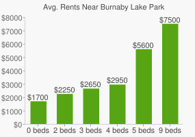Graph of average rent prices for Burnaby Lake Park