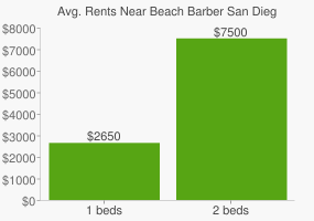 Graph of average rent prices for Beach Barber San Diego