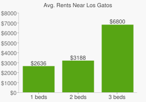 Graph of average rent prices for Los Gatos