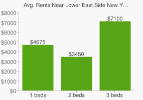 Graph of average rent prices for Lower East Side New York