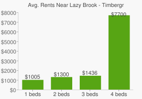 Graph of average rent prices for Lazy Brook - Timbergrove Houston