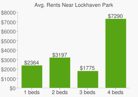 Graph of average rent prices for Lockhaven Park