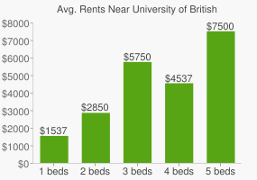 Graph of average rent prices for University of British Columbia