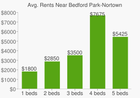 Graph of average rent prices for Bedford Park-Nortown Toronto