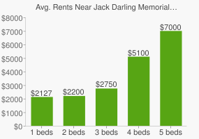 Graph of average rent prices for Jack Darling Memorial Park