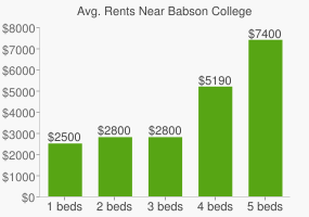 Graph of average rent prices for Babson College