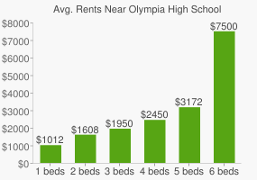 Graph of average rent prices for Olympia High School