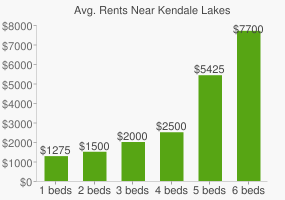 Graph of average rent prices for Kendale Lakes