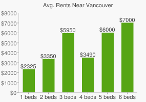 Graph of average rent prices for Vancouver