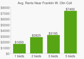 Graph of average rent prices for Franklin W. Olin College of Engineering
