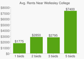 Graph of average rent prices for Wellesley College