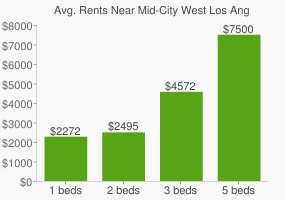 Graph of average rent prices for Mid-City West Los Angeles