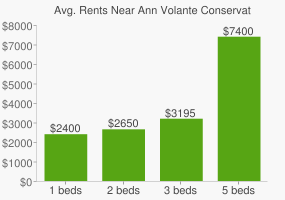 Graph of average rent prices for Ann Volante Conservation Area