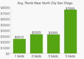 Graph of average rent prices for North City San Diego
