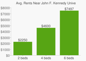 Graph of average rent prices for John F. Kennedy University