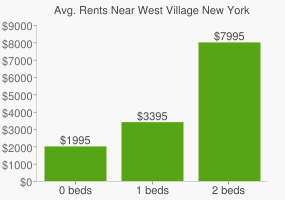 Graph of average rent prices for West Village New York