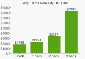 Graph of average rent prices for City Hall Park