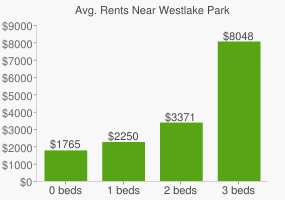 Graph of average rent prices for Westlake Park