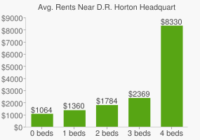 Graph of average rent prices for D.R. Horton Headquarters