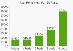 Graph of average rent prices for Fort DeRussy