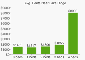Graph of average rent prices for Lake Ridge
