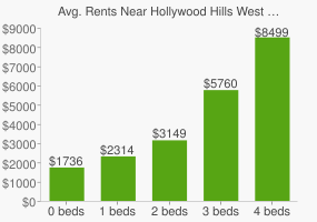 Graph of average rent prices for Hollywood Hills West Los Angeles