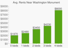Graph of average rent prices for Washington Monument & Grounds