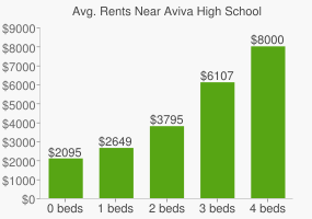 Graph of average rent prices for Aviva High School