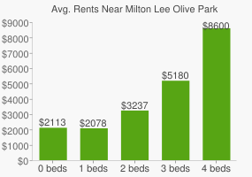 Graph of average rent prices for Milton Lee Olive Park