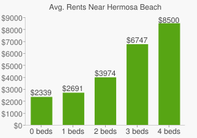 Graph of average rent prices for Hermosa Beach