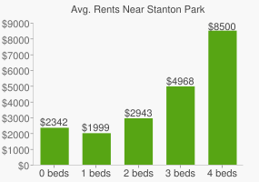 Graph of average rent prices for Stanton Park