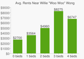 "Graph of average rent prices for Willie ""Woo Woo"" Wong Park"
