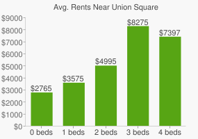 Graph of average rent prices for Union Square
