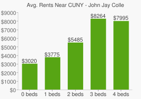 Graph of average rent prices for CUNY - John Jay College of Criminal Justice