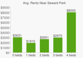 Graph of average rent prices for Seward Park