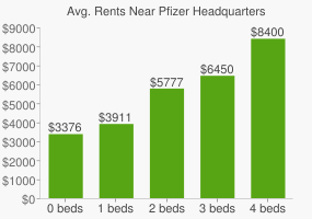 Graph of average rent prices for Pfizer Headquarters