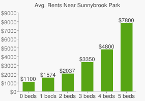 Graph of average rent prices for Sunnybrook Park