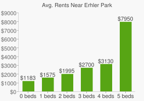 Graph of average rent prices for Erhler Park