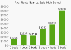 Graph of average rent prices for La Salle High School