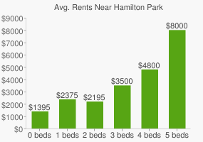 Graph of average rent prices for Hamilton Park