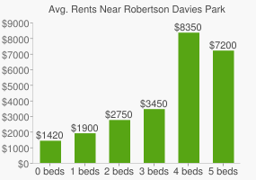 Graph of average rent prices for Robertson Davies Park