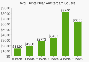 Graph of average rent prices for Amsterdam Square