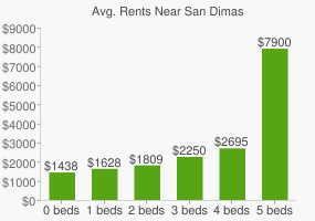 Graph of average rent prices for San Dimas