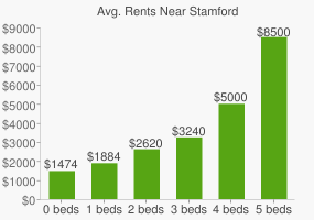 Graph of average rent prices for Stamford