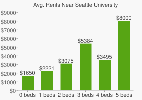 Graph of average rent prices for Seattle University