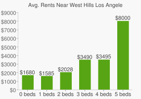 Graph of average rent prices for West Hills Los Angeles